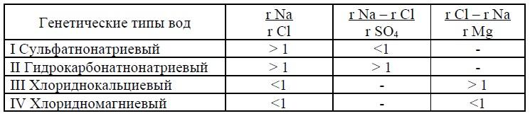 Классификация пластовых вод В.А. Сулина