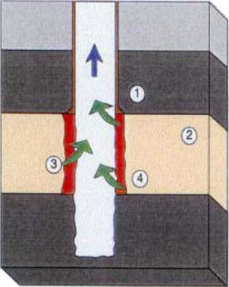 Заканчивание скважины с открытым забоем