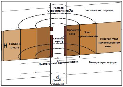 Рис. 1. Схематическое изображение прискважинной зоны проницаемого пласта