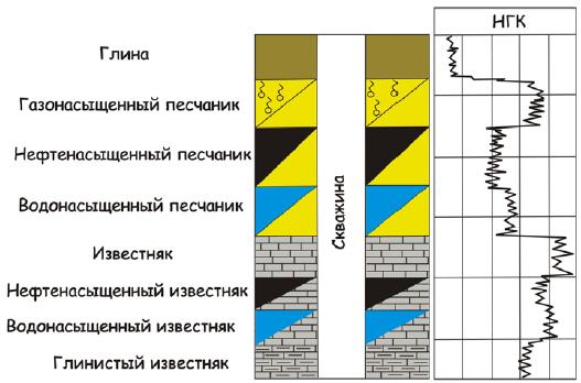 Рис. 1. Определение литологии, коллекторов и насыщения по НГК.