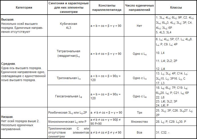 Классификация кристаллов по степени симметрии