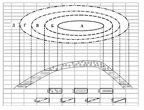 Схема строения пластовой нефтегазовой залежи