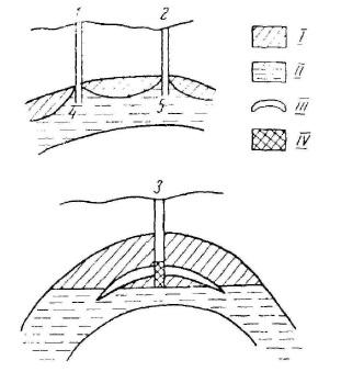 Схема расположения конусов обводнения при наличии подошвенных вод (по Жданову М.А.)
