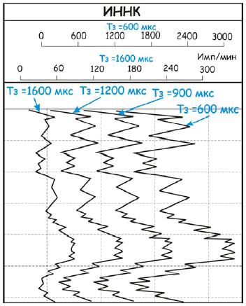 Рис. 1. Каротажные кривые ИННК.