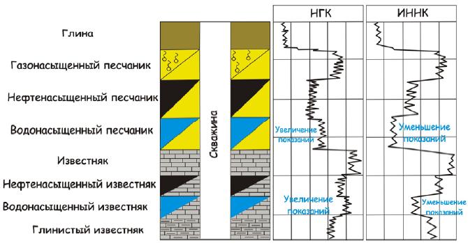 Рис. 2. Определение литологии, коллекторов и насыщения по ИННК.