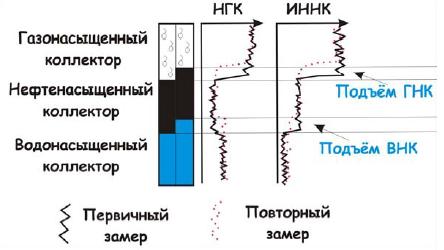 Рис. 3. Контроль за перемещением флюидоконтактов по ИННК.