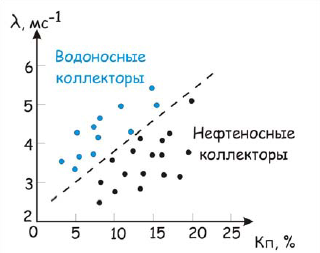 Рис 4. График зависимости пористости от декремента затухания.