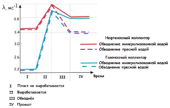 Рис. 5. График изменения декремента затухания при разработке.