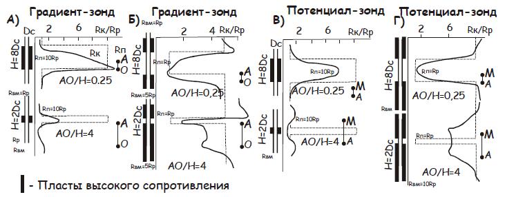 Рис. 1. Кривые КС для однородных пластов разной мощности высокого (А и В) и низкого (Б и Г) сопротивлений. А, Б – последовательный градиент-зонд; В, Г - обращенный потенциал-зонд. Rк – сопротивление кажущееся; Rп – сопротивление пласта (истинное); Rр – сопротивление бурового раствора; Rвм – сопротивление вмещающих пород; H – толщина пласта; Dс – диаметр скважины