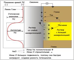 Рис. 1. Схематическое объяснение природы потенциала собственной поляризации.